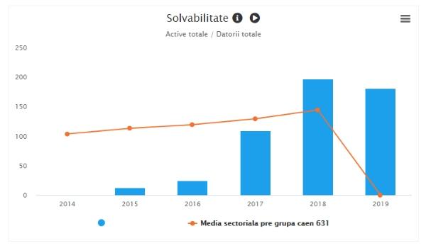 Solvabilitate - active totale/datorii totale
