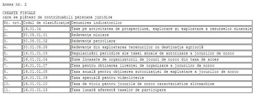 creante fiscale pentru persoane juridice