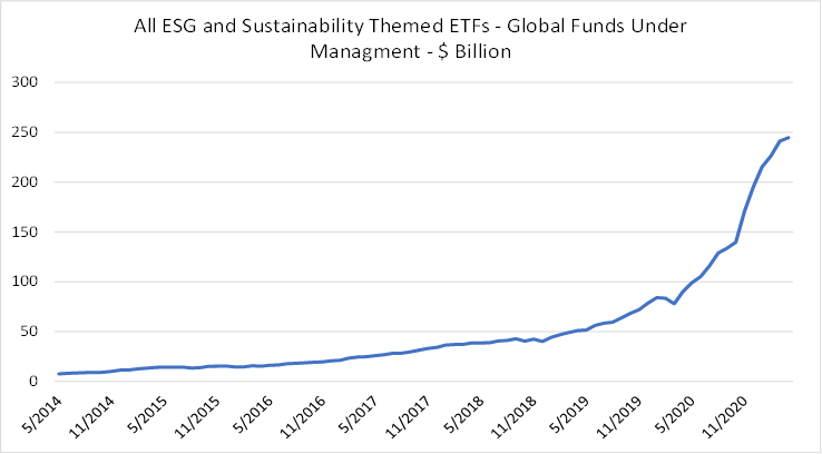The Friday Question: What is the Primary Role of an ESG Investor?