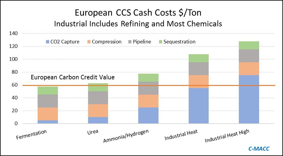 European CCS Cash Costs per Ton