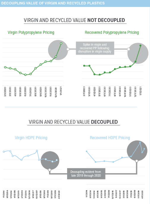 Consistent Supply Of Recycled Plastics Will Require Consistent & High Enough Pricing