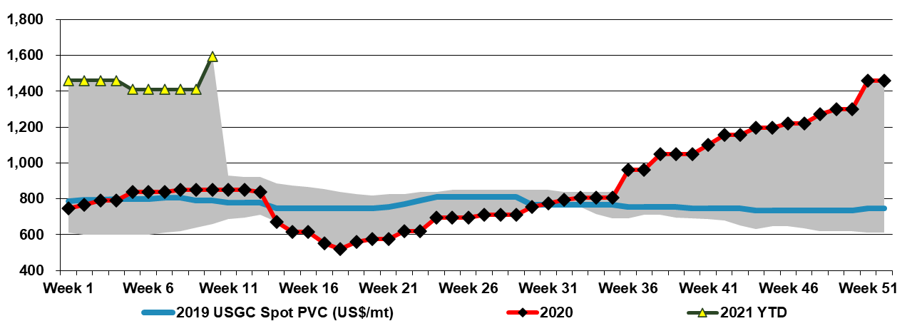 PVC: A Less Volatile But Longer Term Polymer