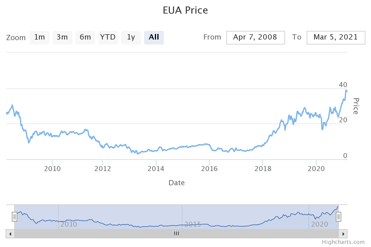 EUA Price - Carbon Tax