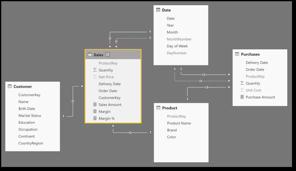 Power BI Data Model - TrueCue