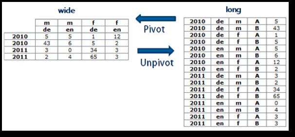 Power BI Data Shape Table - TrueCue