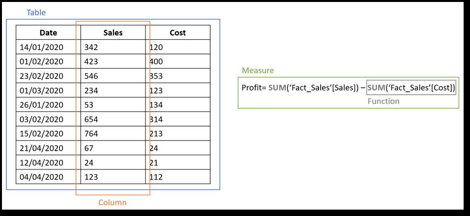 Power BI Dax Elements - TrueCue