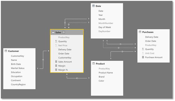 Building an efficient data model in Power BI 17
