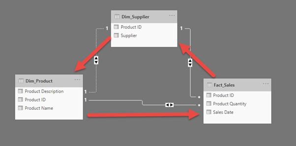 Building an efficient data model in Power BI 31
