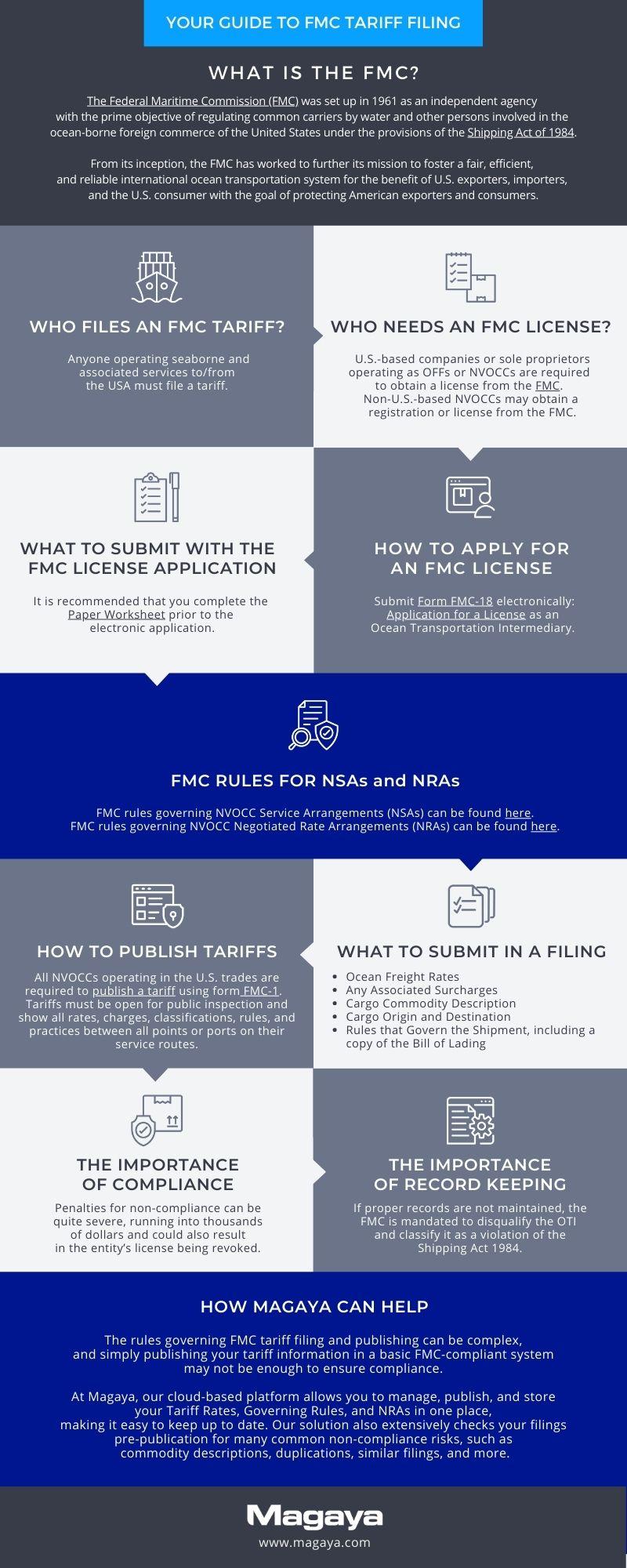 Magaya Guide to FMC Tariff Filings Infographic