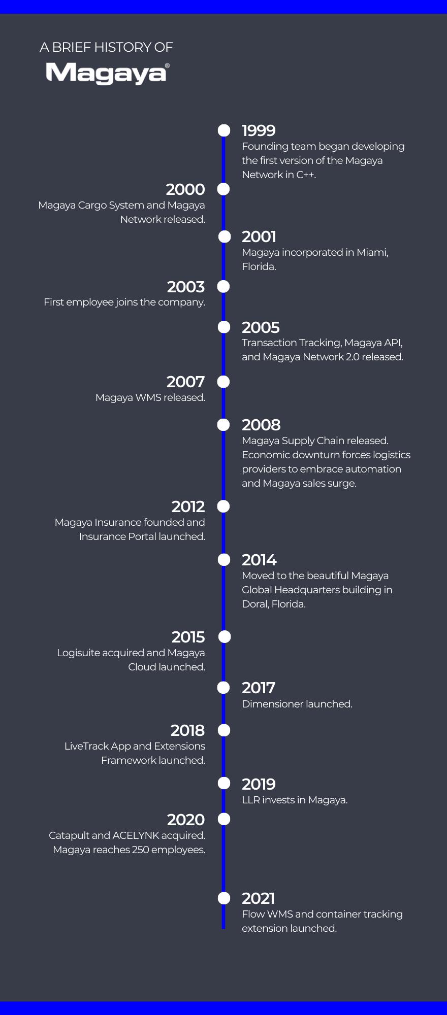 Magaya Timeline