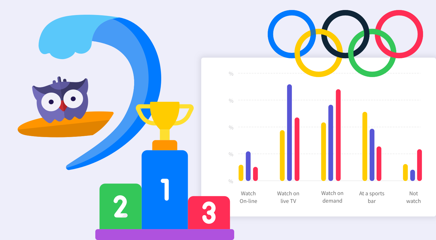 Four Graphic Elements: Siggy the animated purple SightX owl surfs a wave. A podium with a trophy. The Olympic rings. A bar graph with Olympic research data displayed.