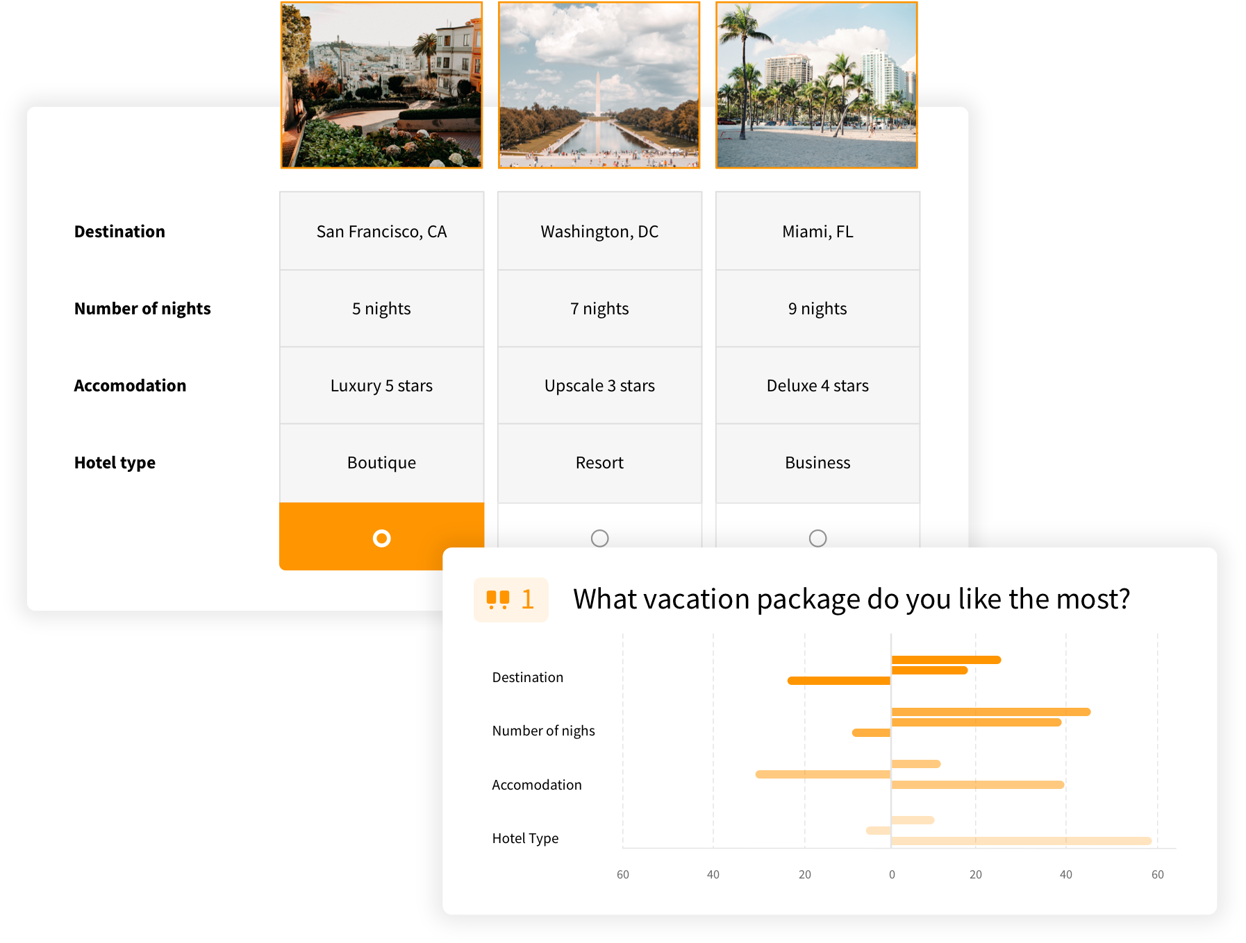 Image of a sample conjoint analysis featuring vacation packages and visualized results