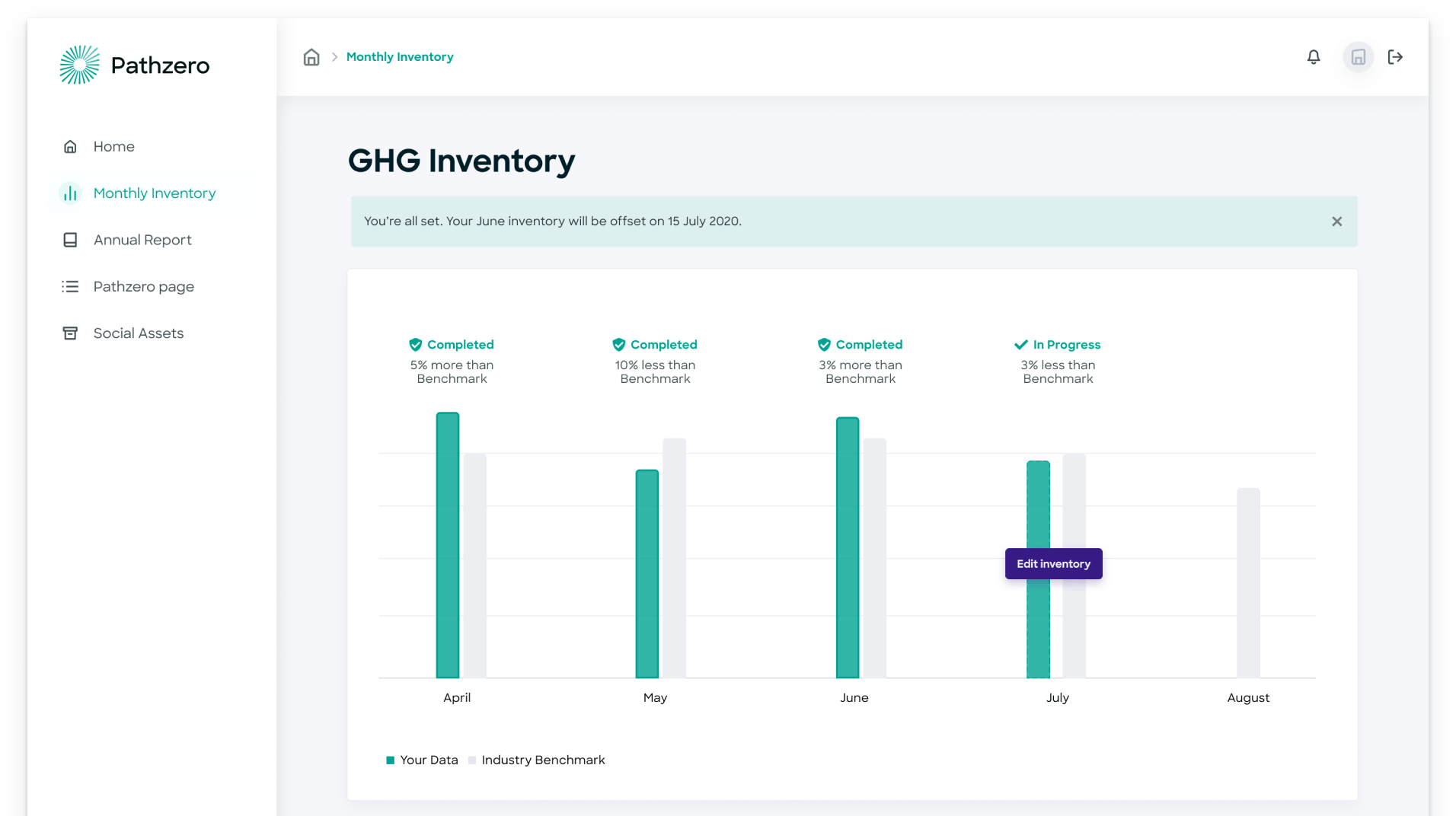 GHG Inventory graph